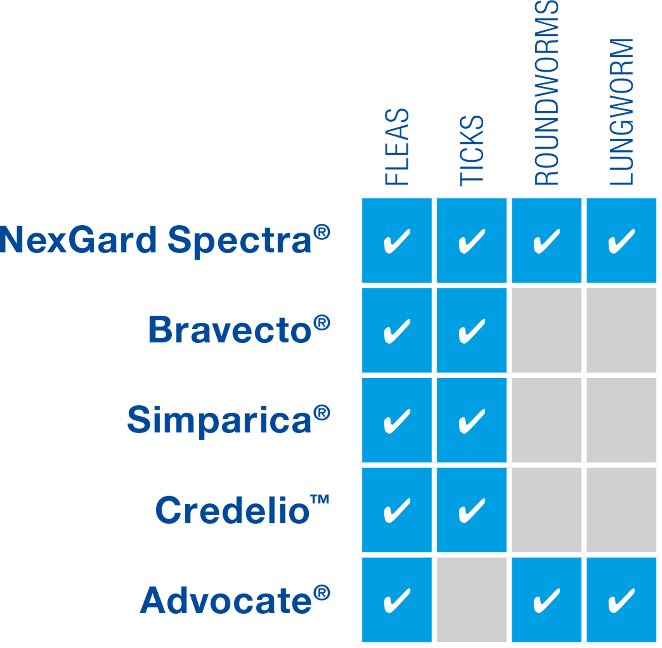 A comparison table of NexGard Spectra, Bravecto, Simparica, Credelio and Advocate. NexGard Spectra acts against all four key parasite threats; fleas, ticks, roundworms and lungworm. Bravecto acts against fleas and ticks. Simparica acts against fleas and ticks. Credelio acts against fleas and ticks. Advocate acts against fleas, lungworm and roundworms.